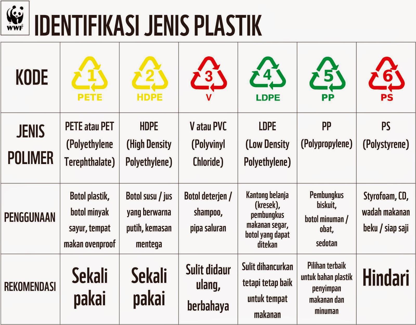 jenis plastik kemasan